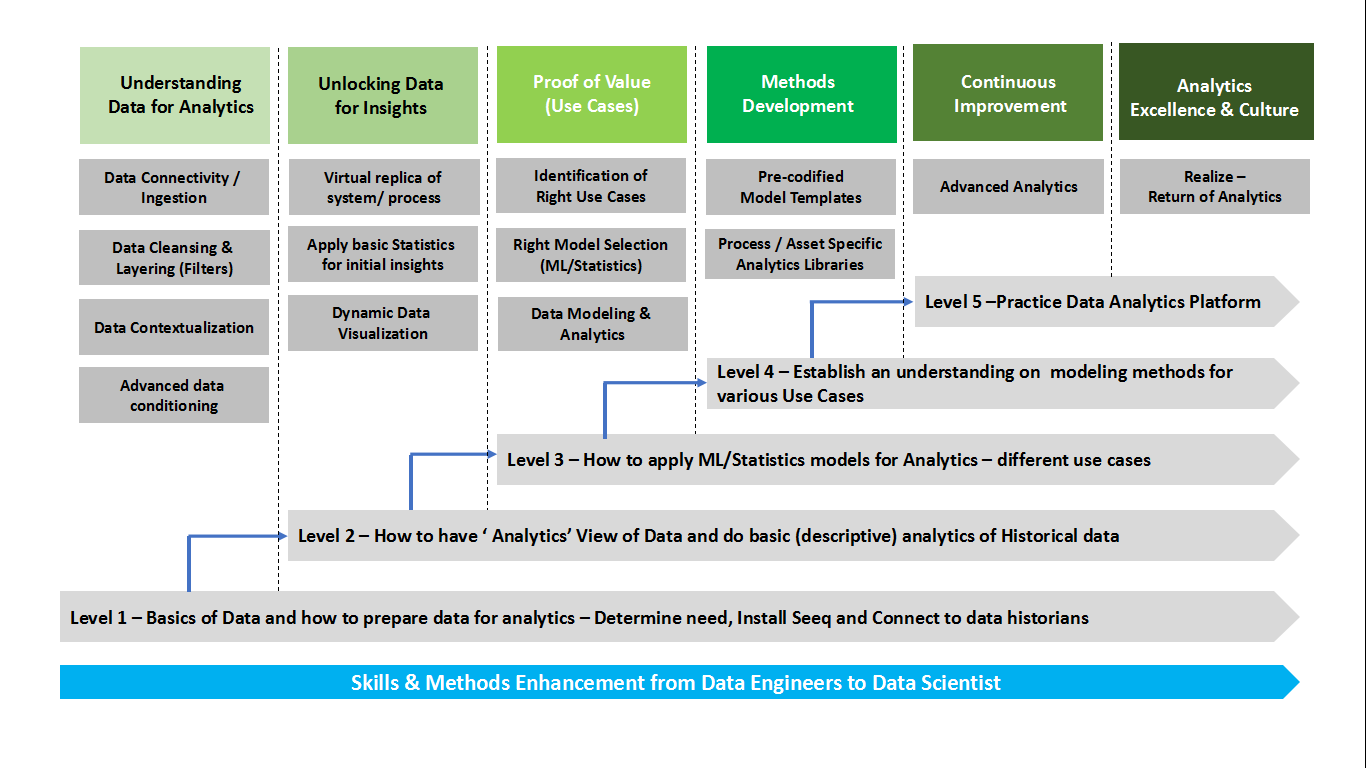 Data Analytics - Knowledge-building Workshops