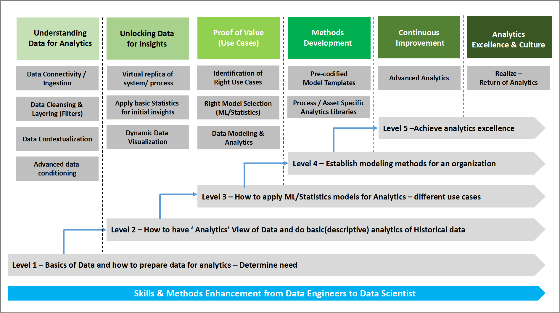 Bridge the Gap in Manufacturing Data Analytics