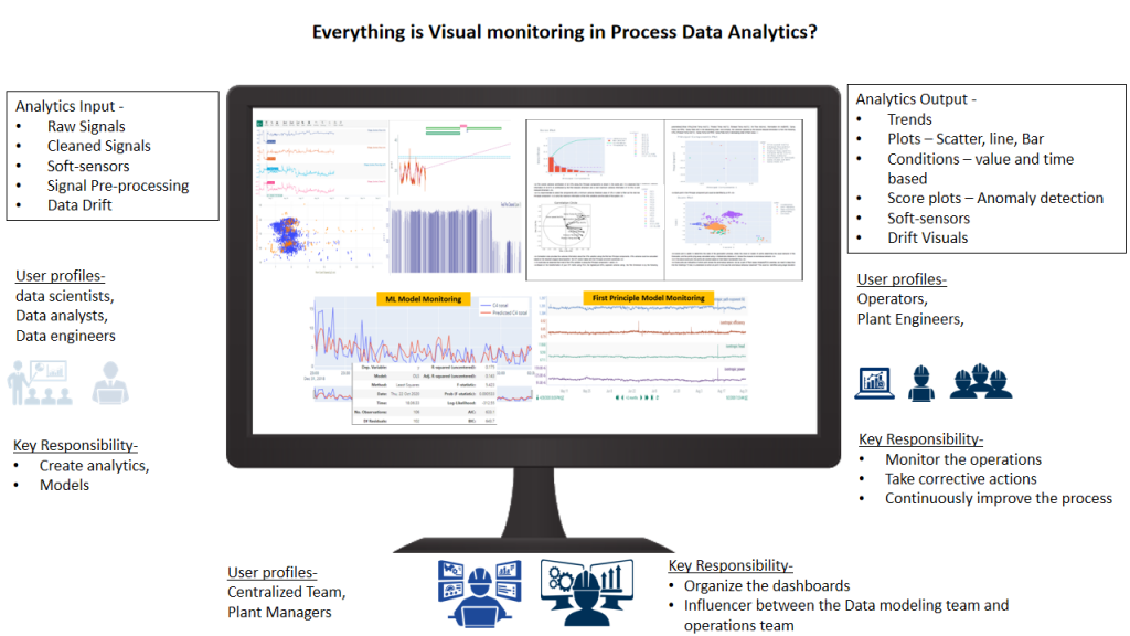 How to Achieve Operational Excellence through Visual Analytics (ML Model Deployment. Visual Analytics. ROA)