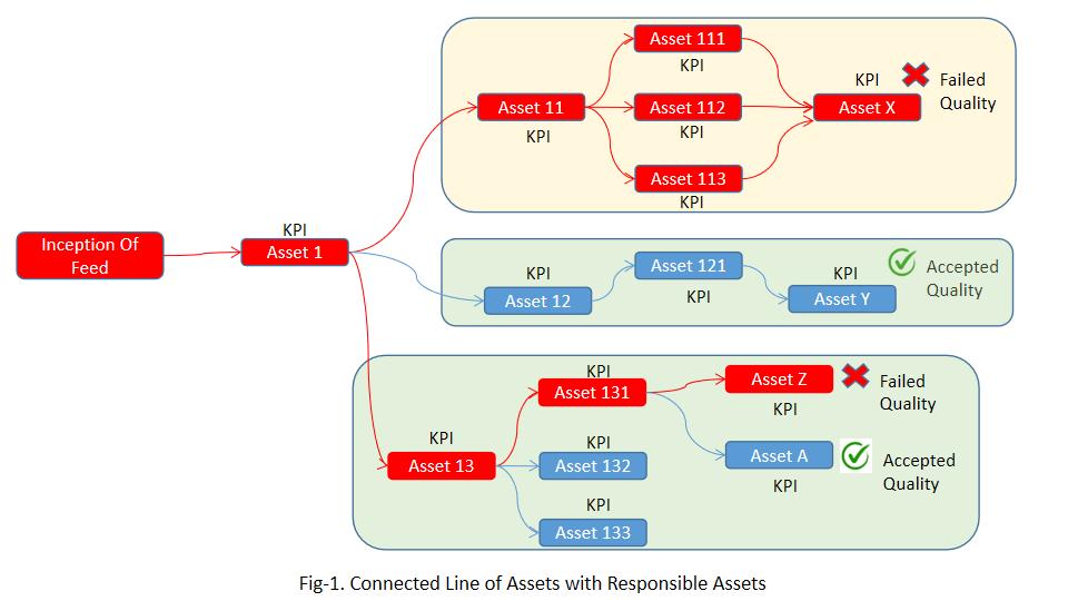 Connected analytics